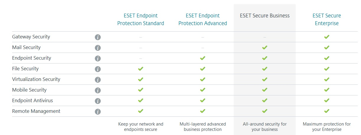 compare eset secure business